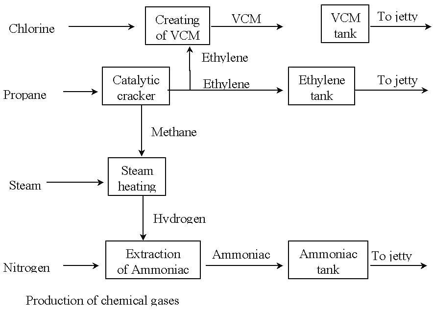 Production of chemical gases